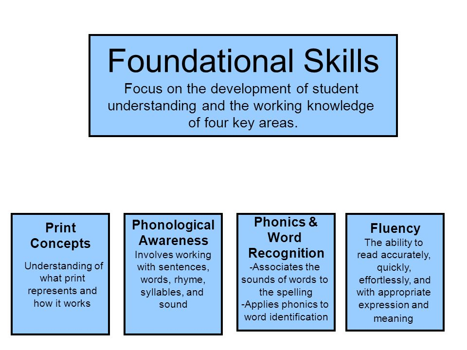 Foundational Skills Phonics & Word Recognition - Associates the sounds of words to the spelling -Applies phonics to word identification Fluency The ability to read accurately, quickly, effortlessly, and with appropriate expression and meaning Print Concepts Understanding of what print represents and how it works Phonological Awareness Involves working with sentences, words, rhyme, syllables, and sound Foundational Skills Focus on the development of student understanding and the working knowledge of four key areas.