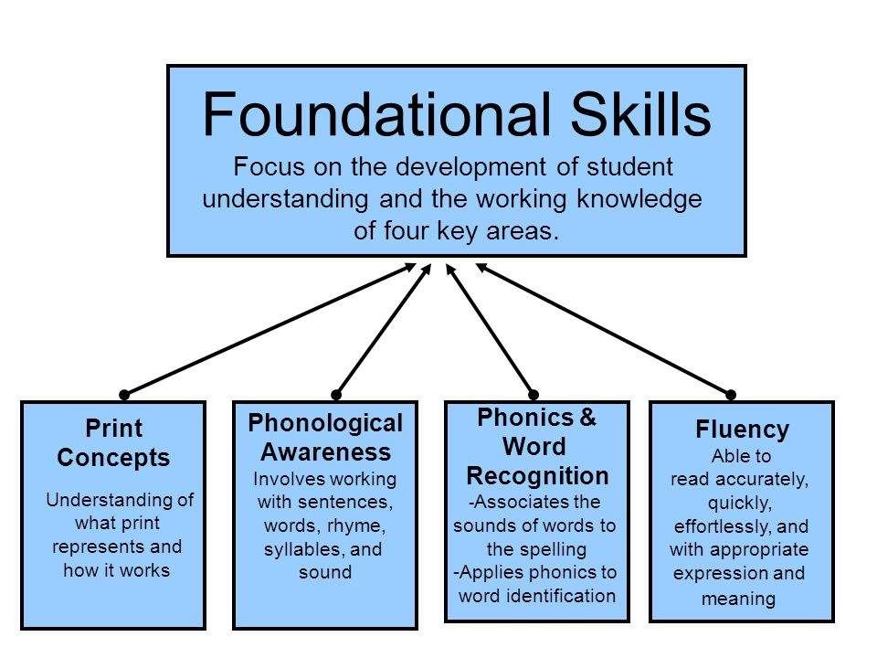 Foundational Skills Phonics & Word Recognition - Associates the sounds of words to the spelling -Applies phonics to word identification Fluency Able to read accurately, quickly, effortlessly, and with appropriate expression and meaning Print Concepts Understanding of what print represents and how it works Phonological Awareness Involves working with sentences, words, rhyme, syllables, and sound Foundational Skills Focus on the development of student understanding and the working knowledge of four key areas.