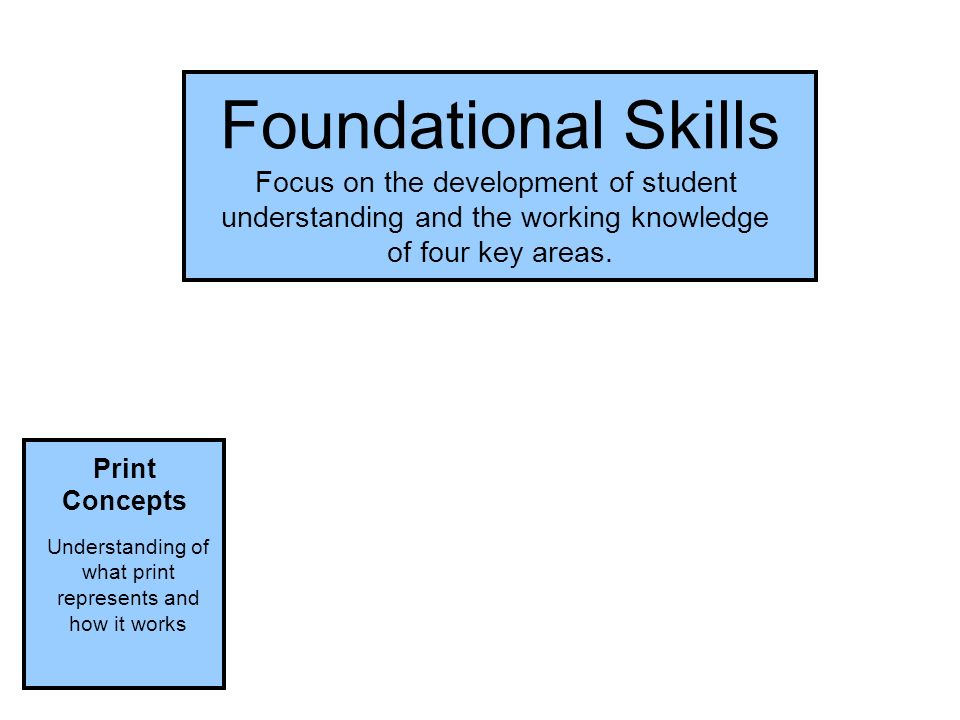Foundational Skills Print Concepts Understanding of what print represents and how it works Foundational Skills Focus on the development of student understanding and the working knowledge of four key areas.