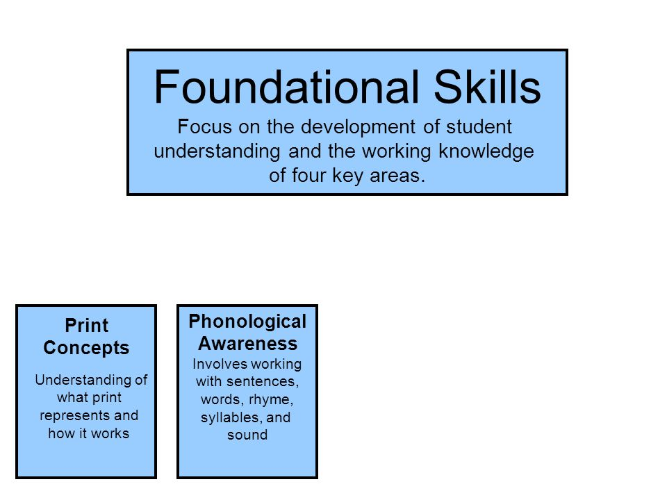 Foundational Skills Print Concepts Understanding of what print represents and how it works Phonological Awareness Involves working with sentences, words, rhyme, syllables, and sound Foundational Skills Focus on the development of student understanding and the working knowledge of four key areas.