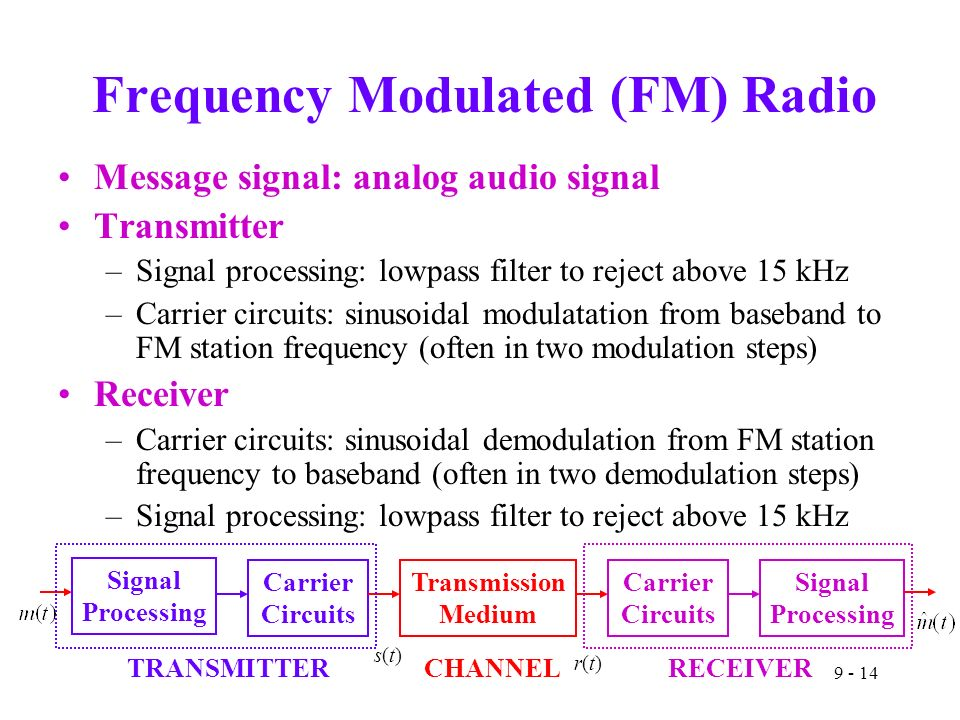 Frequency Modulated (FM) Radio Message signal: analog audio signal Transmitter –Signal processing: lowpass filter to reject above 15 kHz –Carrier circuits: sinusoidal modulatation from baseband to FM station frequency (often in two modulation steps) Receiver –Carrier circuits: sinusoidal demodulation from FM station frequency to baseband (often in two demodulation steps) –Signal processing: lowpass filter to reject above 15 kHz Signal Processing Carrier Circuits Transmission Medium Carrier Circuits Signal Processing TRANSMITTERRECEIVER s(t)s(t) r(t)r(t) CHANNEL