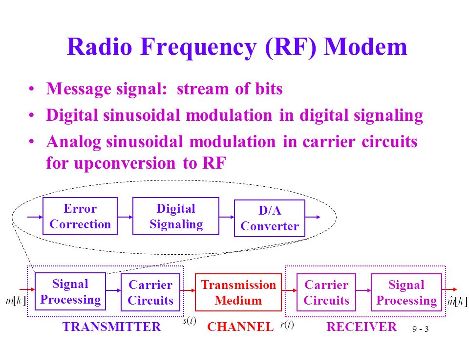 9 - 3 Radio Frequency (RF) Modem Message signal: stream of bits Digital sinusoidal modulation in digital signaling Analog sinusoidal modulation in carrier circuits for upconversion to RF Error Correction Digital Signaling D/A Converter Signal Processing Carrier Circuits Transmission Medium Carrier Circuits Signal Processing TRANSMITTERRECEIVER s(t)s(t) r(t)r(t) CHANNEL