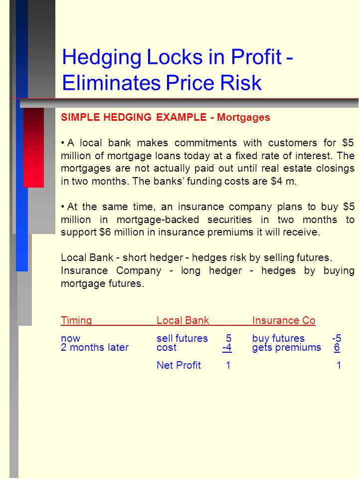 Hedging Locks in Profit - Eliminates Price Risk SIMPLE HEDGING EXAMPLE - Mortgages A local bank makes commitments with customers for $5 million of mortgage loans today at a fixed rate of interest.
