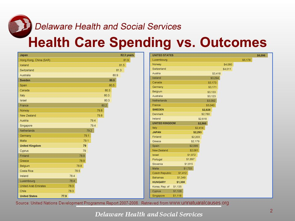 Delaware Health and Social Services Health Care Spending vs.