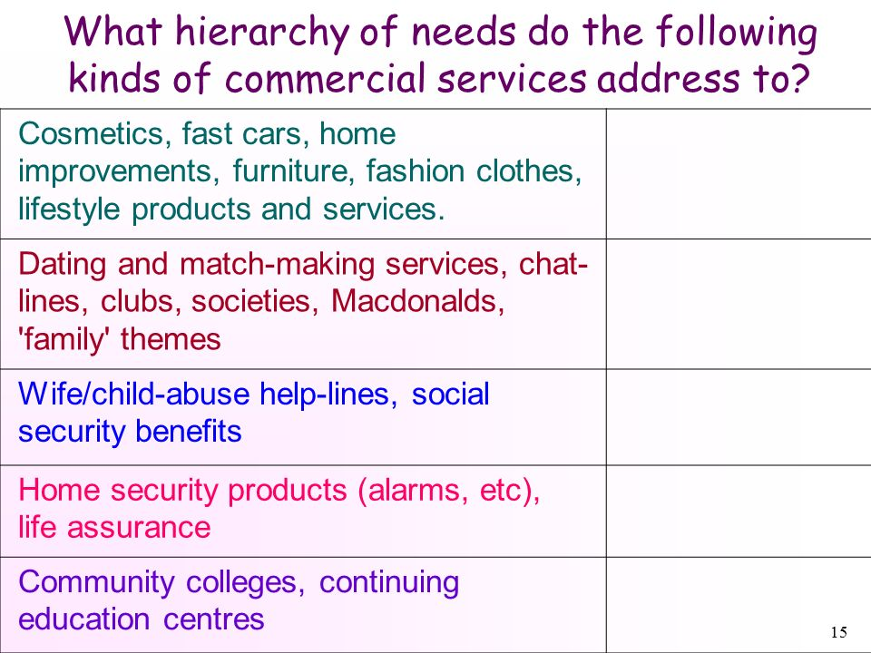 15 What hierarchy of needs do the following kinds of commercial services address to.