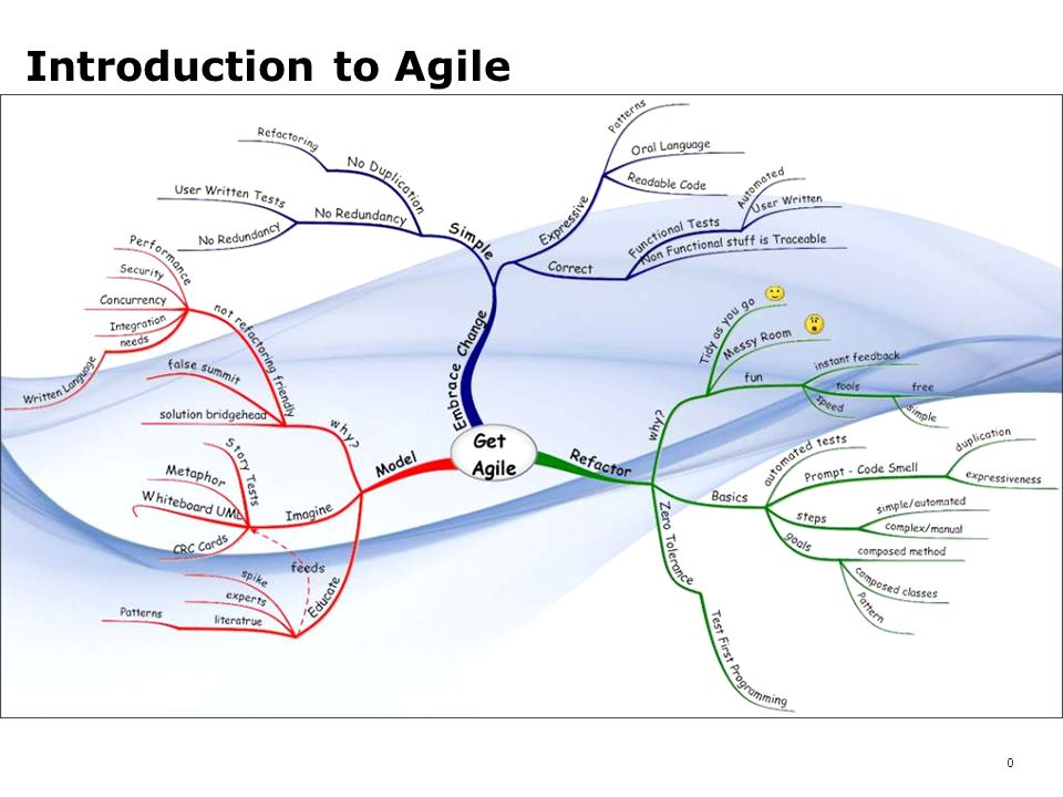 0 Introduction to Agile