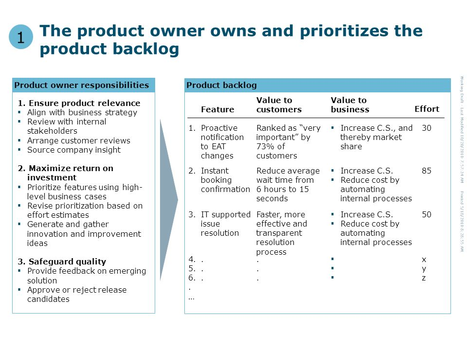 Working Draft - Last Modified 10/20/2010 7:57:24 AM Printed 5/18/2010 8:28:55 AM The product owner owns and prioritizes the product backlog 1 Product backlog Feature Value to business Value to customers 1.Proactive notification to EAT changes ▪ Increase C.S.