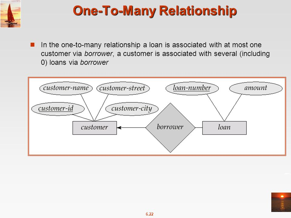 Database System Concepts 5th Ed Chapter 6 Entity Relationship