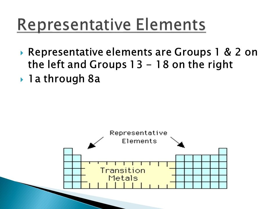  Representative elements are Groups 1 & 2 on the left and Groups on the right  1a through 8a