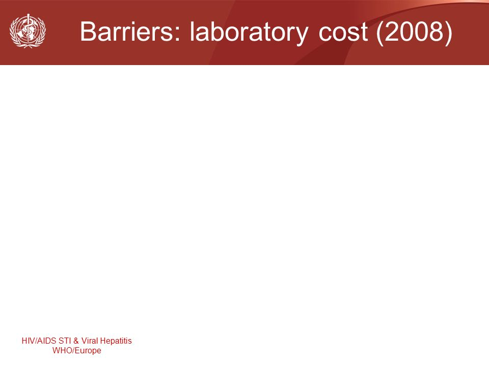 HIV/AIDS STI & Viral Hepatitis WHO/Europe Barriers: laboratory cost (2008)