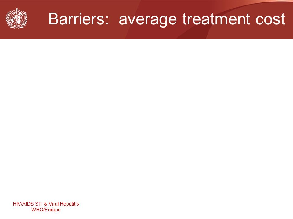 HIV/AIDS STI & Viral Hepatitis WHO/Europe Barriers: average treatment cost