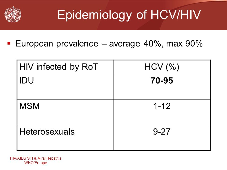 HIV/AIDS STI & Viral Hepatitis WHO/Europe Epidemiology of HCV/HIV  European prevalence – average 40%, max 90% HIV infected by RoTHCV (%) IDU70-95 MSM1-12 Heterosexuals9-27