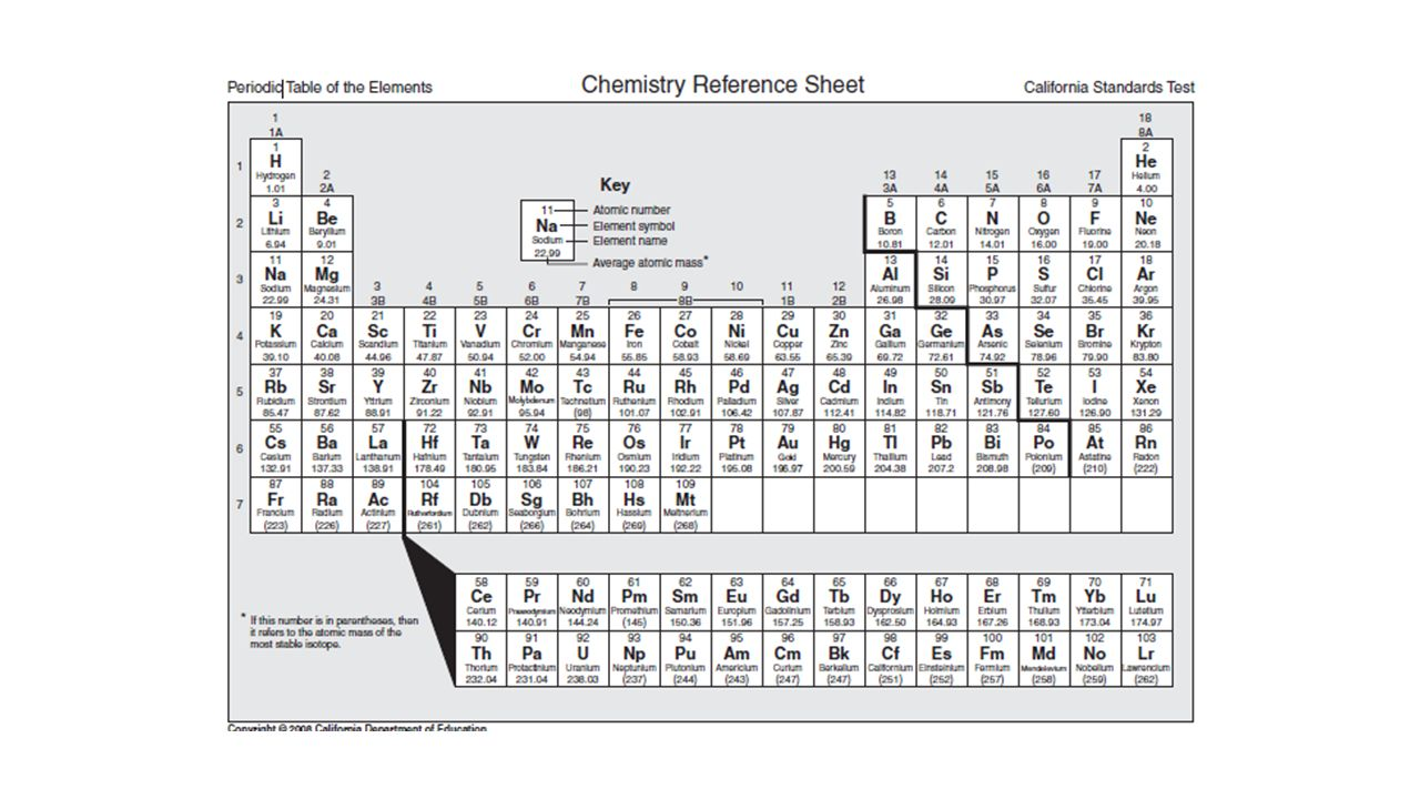 Groups Of The Periodic Table Ppt Download