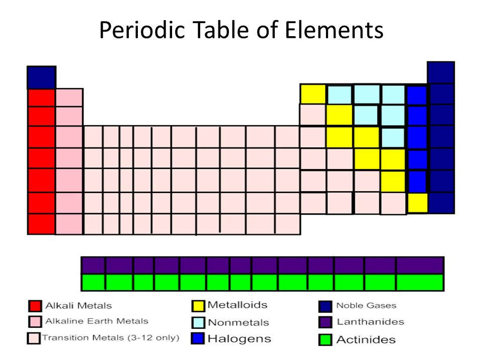 Using The Periodic Table You Began Coloring On Friday 1 Color The