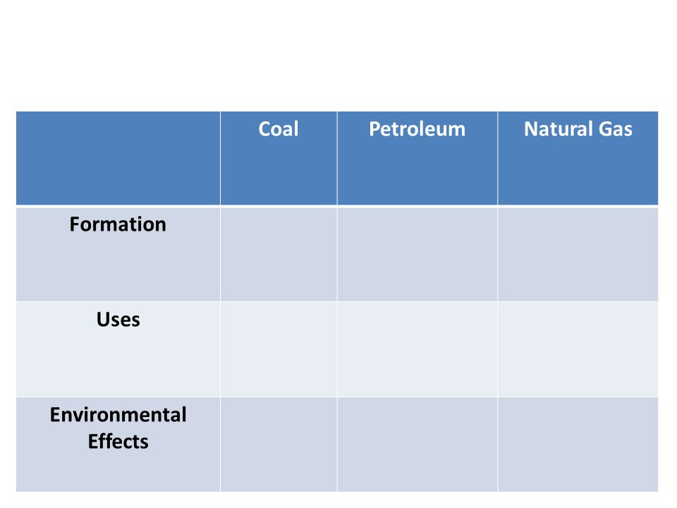 CoalPetroleumNatural Gas Formation Uses Environmental Effects