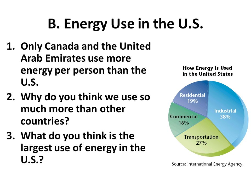 B. Energy Use in the U.S.