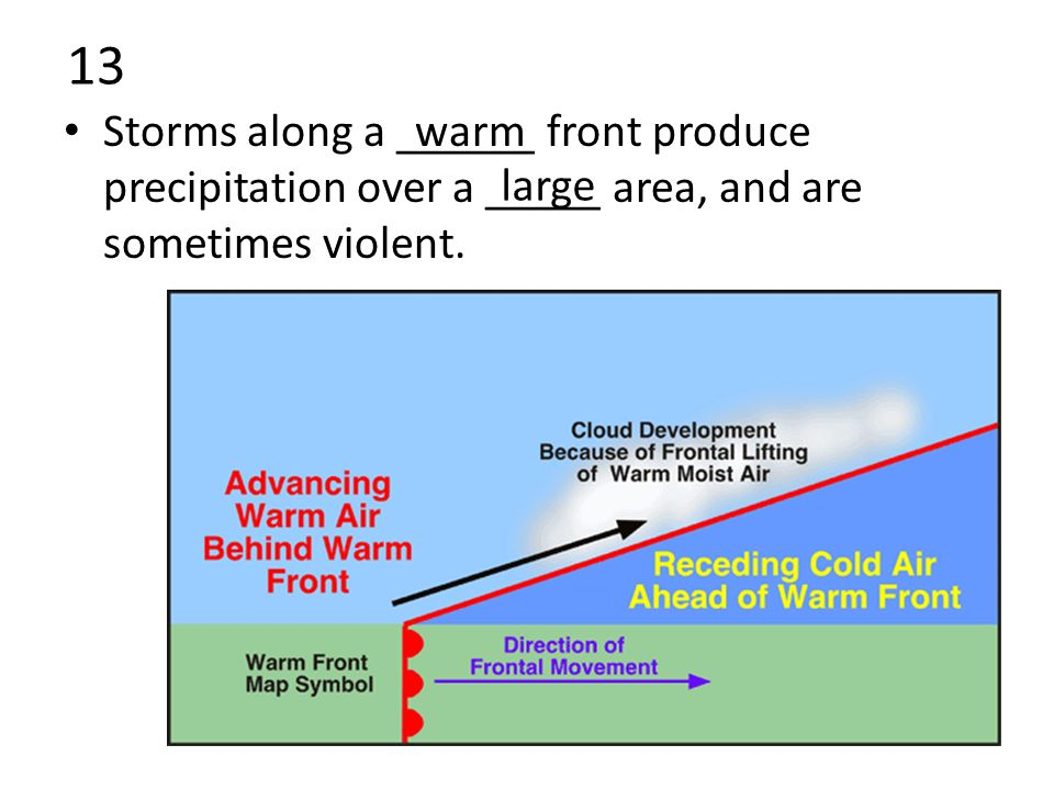 13 Storms along a ______ front produce precipitation over a _____ area, and are sometimes violent.