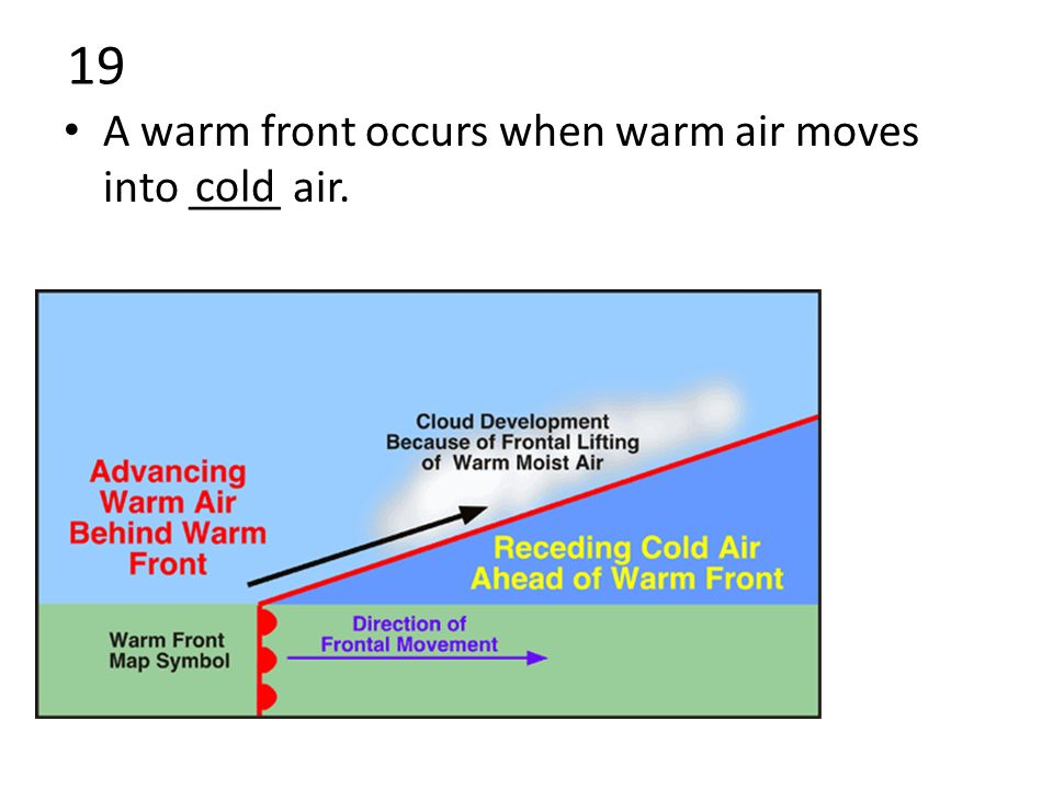 19 A warm front occurs when warm air moves into ____ air. cold