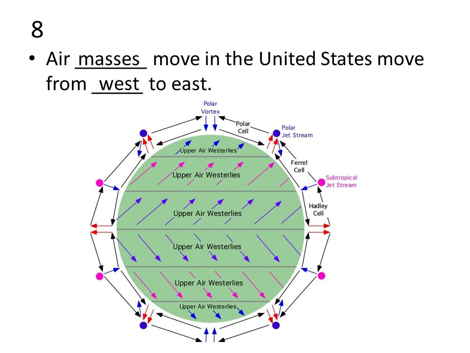 8 Air _______ move in the United States move from _____ to east. masses west