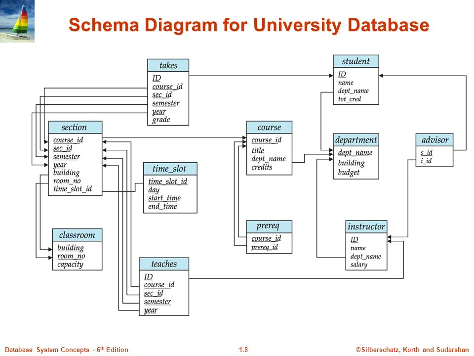 Database system concepts 6 th ed silberschatz korth and 8 silberschatz korth and sudarshan18database system concepts 6 th edition schema diagram for university database ccuart Choice Image
