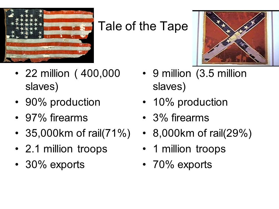 Tale of the Tape 22 million ( 400,000 slaves) 90% production 97% firearms 35,000km of rail(71%) 2.1 million troops 30% exports 9 million (3.5 million slaves) 10% production 3% firearms 8,000km of rail(29%) 1 million troops 70% exports