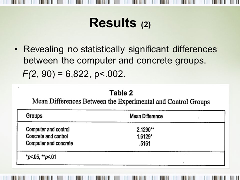 Results (2) Revealing no statistically significant differences between the computer and concrete groups.