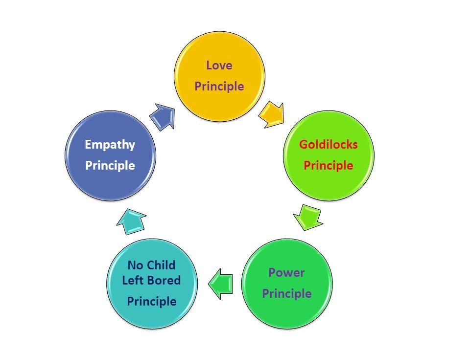 The Goldilocks Principle Meeting Needs >> Galileo School Guiding Principles 1 Nurture Aka The Love Principle
