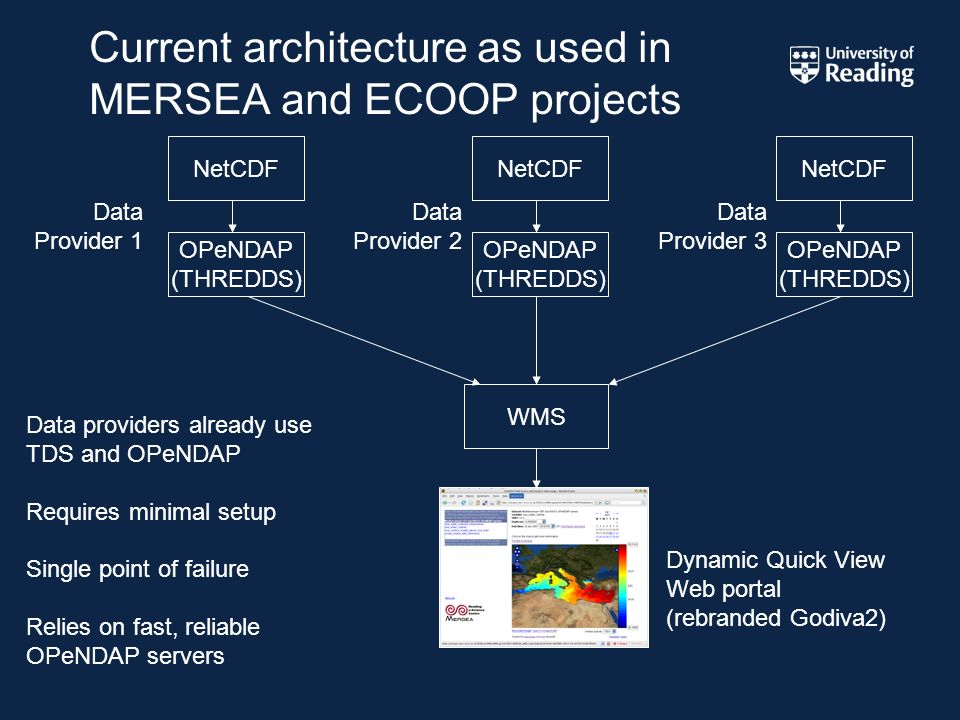Current architecture as used in MERSEA and ECOOP projects OPeNDAP (THREDDS) NetCDF Data Provider 1 OPeNDAP (THREDDS) NetCDF OPeNDAP (THREDDS) NetCDF WMS Dynamic Quick View Web portal (rebranded Godiva2) Data providers already use TDS and OPeNDAP Requires minimal setup Single point of failure Relies on fast, reliable OPeNDAP servers Data Provider 2 Data Provider 3