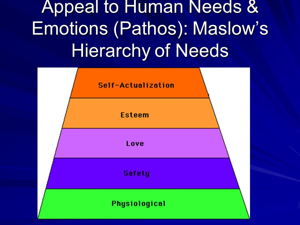 Appeal to Human Needs & Emotions (Pathos): Maslow's Hierarchy of Needs