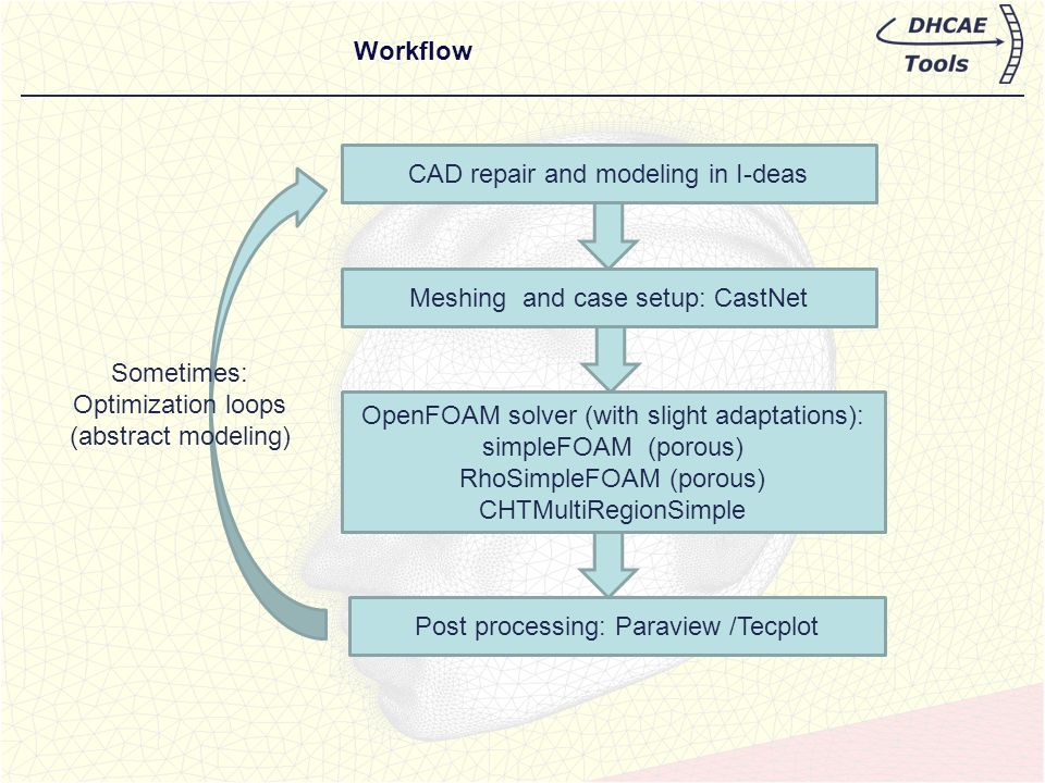 Ulrich Heck, DHCAE-Tools UG CastNet and OpenFOAM® in