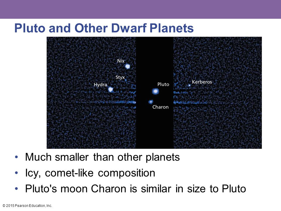 Pluto and Other Dwarf Planets Much smaller than other planets Icy, comet-like composition Pluto s moon Charon is similar in size to Pluto © 2015 Pearson Education, Inc.