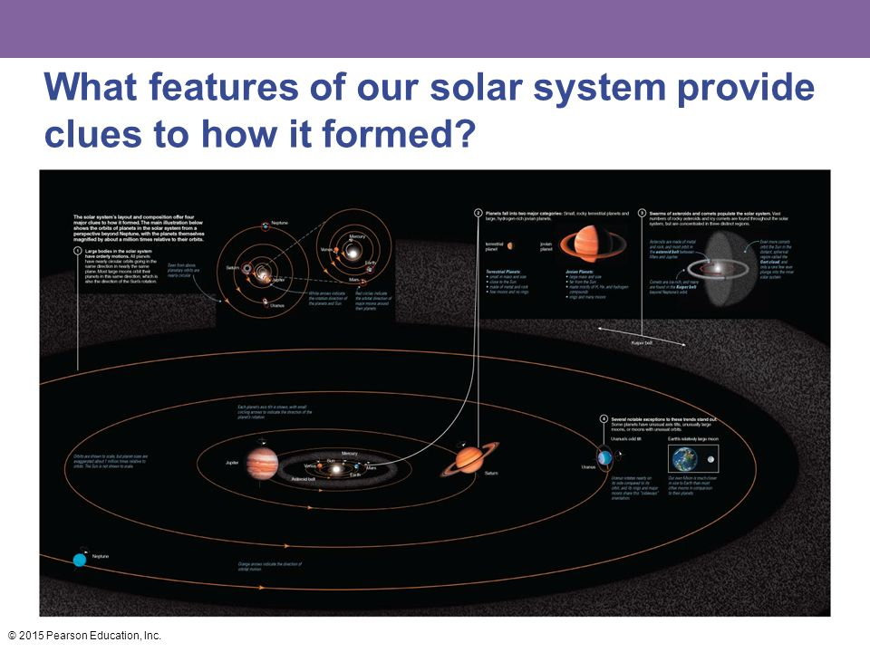 What features of our solar system provide clues to how it formed © 2015 Pearson Education, Inc.