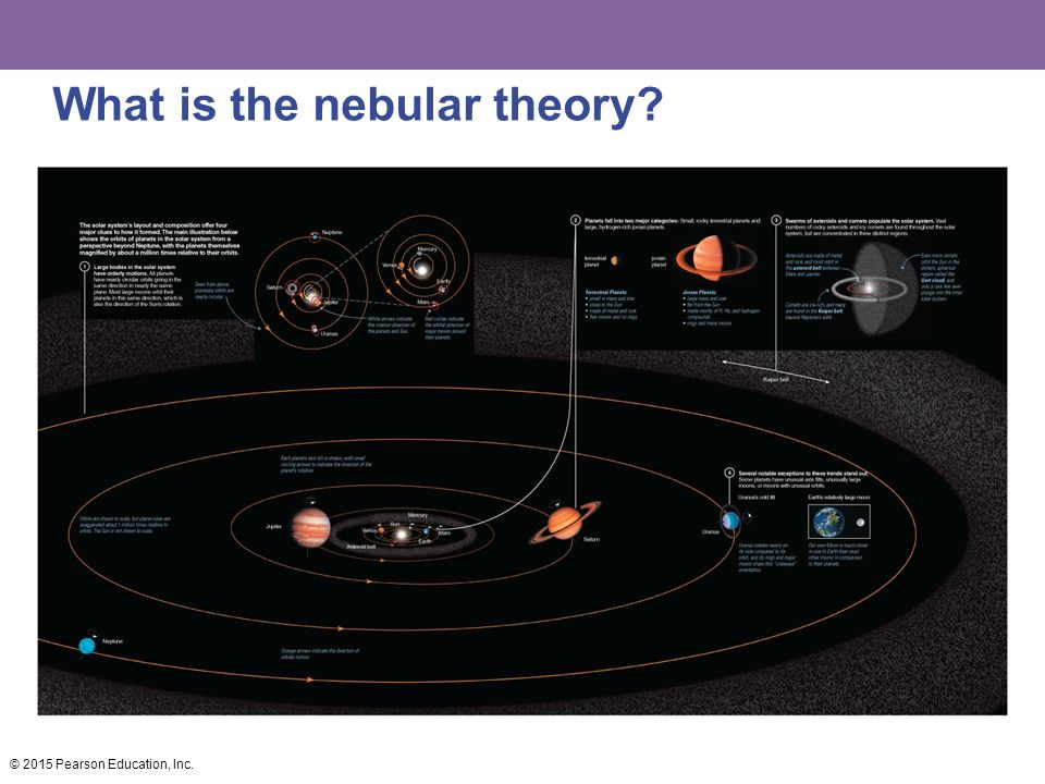 What is the nebular theory © 2015 Pearson Education, Inc.