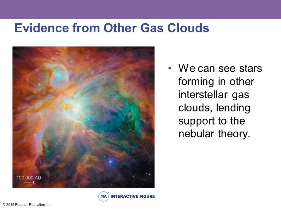 Evidence from Other Gas Clouds We can see stars forming in other interstellar gas clouds, lending support to the nebular theory.