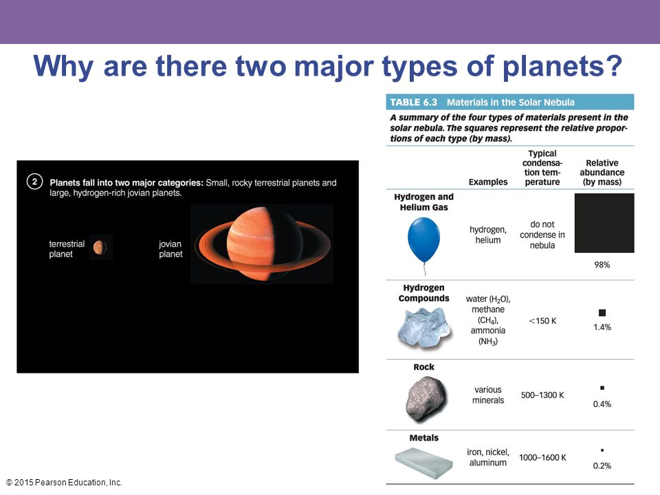 Why are there two major types of planets © 2015 Pearson Education, Inc.