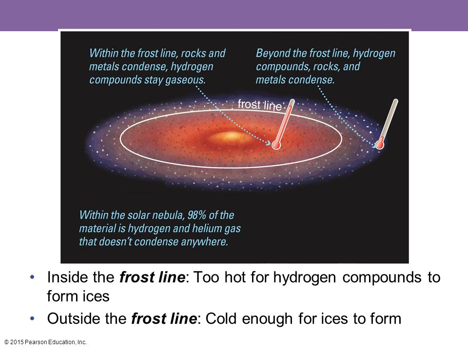Inside the frost line: Too hot for hydrogen compounds to form ices Outside the frost line: Cold enough for ices to form © 2015 Pearson Education, Inc.