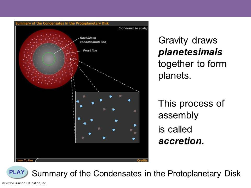 Summary of the Condensates in the Protoplanetary Disk Gravity draws planetesimals together to form planets.