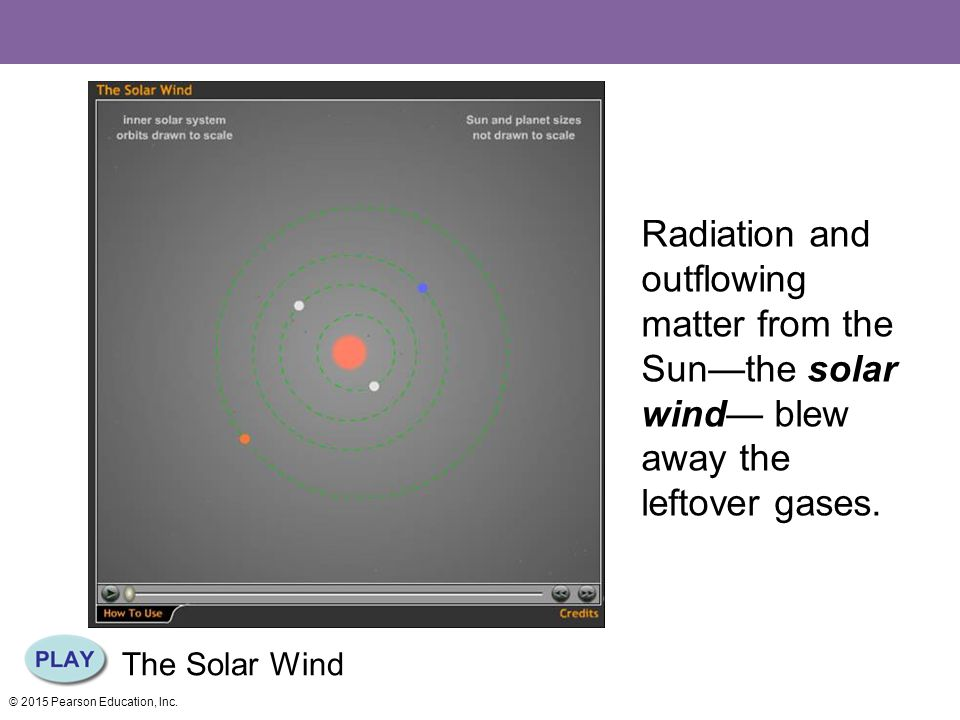 The Solar Wind Radiation and outflowing matter from the Sun—the solar wind— blew away the leftover gases.