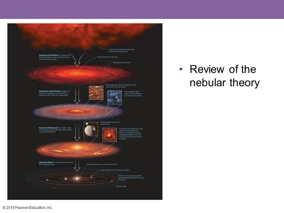 Review of the nebular theory © 2015 Pearson Education, Inc.