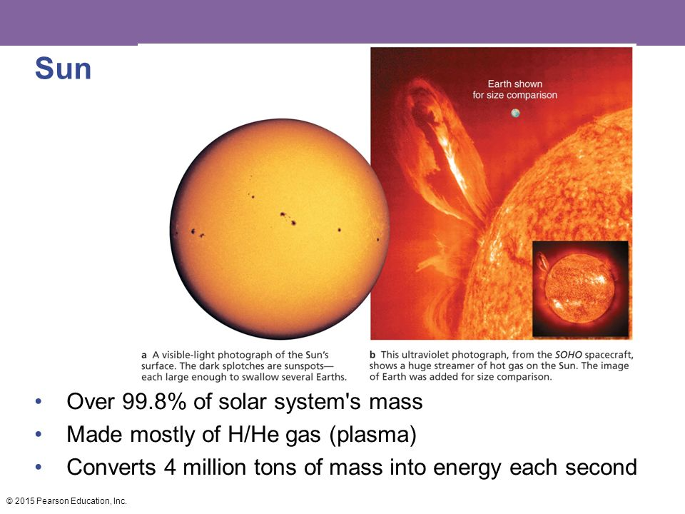 Sun Over 99.8% of solar system s mass Made mostly of H/He gas (plasma) Converts 4 million tons of mass into energy each second © 2015 Pearson Education, Inc.