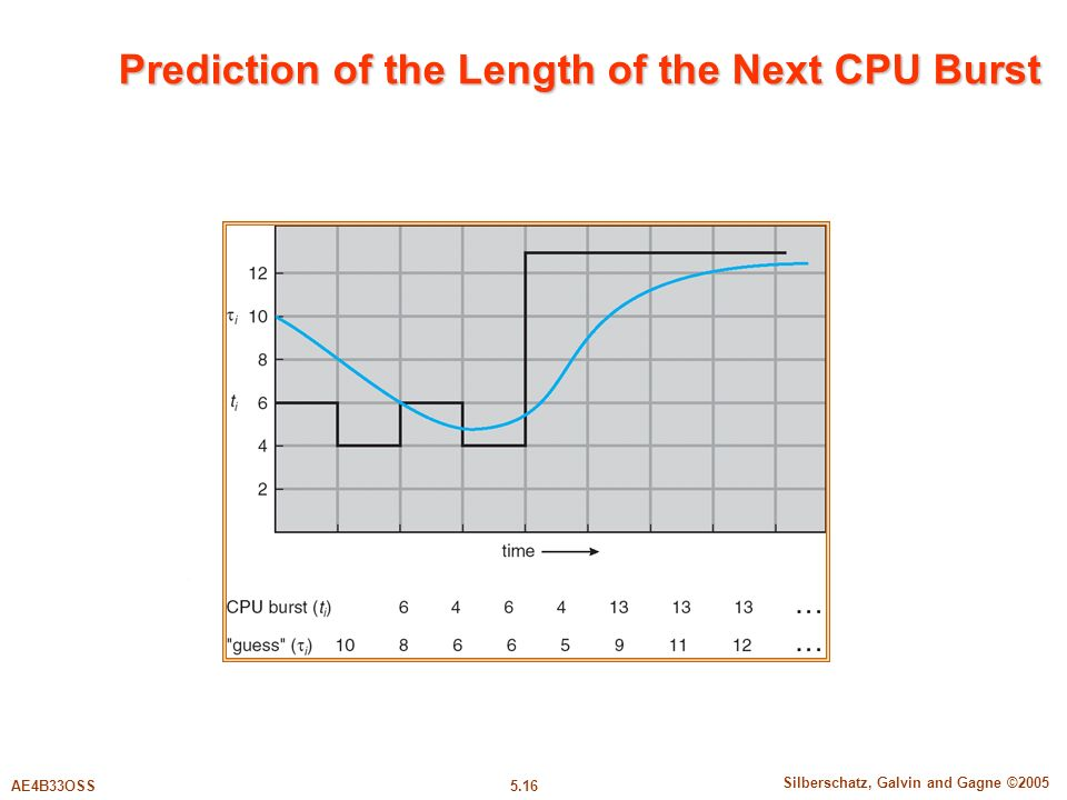 5.16 Silberschatz, Galvin and Gagne ©2005 AE4B33OSS Prediction of the Length of the Next CPU Burst