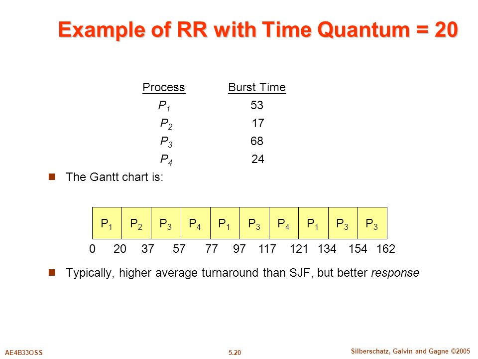 5.20 Silberschatz, Galvin and Gagne ©2005 AE4B33OSS Example of RR with Time Quantum = 20 ProcessBurst Time P 1 53 P 2 17 P 3 68 P 4 24 The Gantt chart is: Typically, higher average turnaround than SJF, but better response P1P1 P2P2 P3P3 P4P4 P1P1 P3P3 P4P4 P1P1 P3P3 P3P