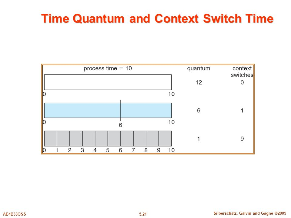 5.21 Silberschatz, Galvin and Gagne ©2005 AE4B33OSS Time Quantum and Context Switch Time