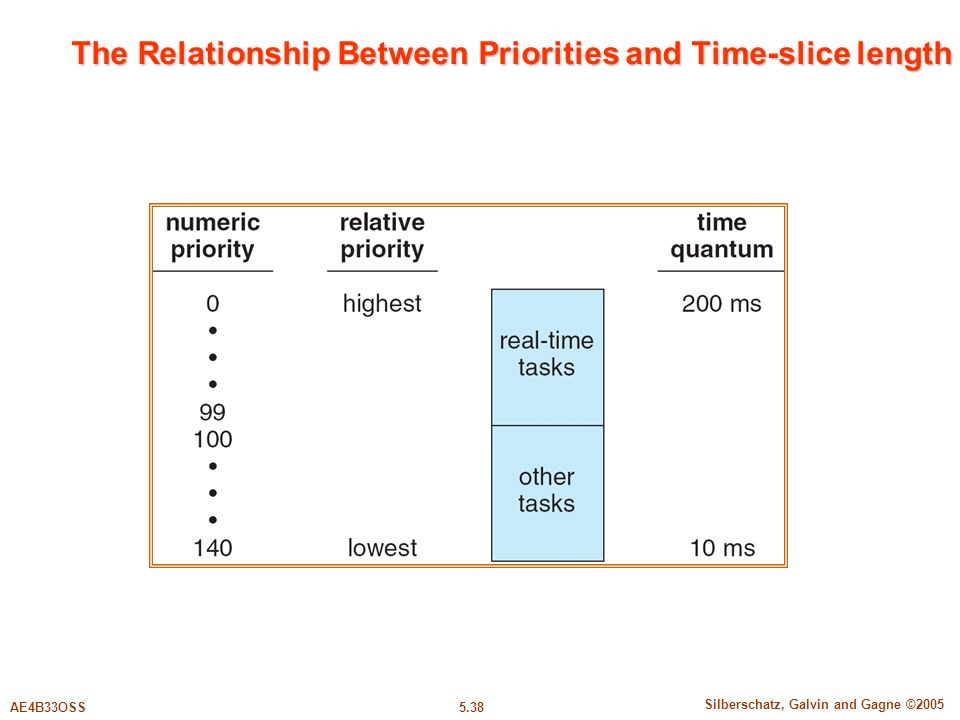 5.38 Silberschatz, Galvin and Gagne ©2005 AE4B33OSS The Relationship Between Priorities and Time-slice length