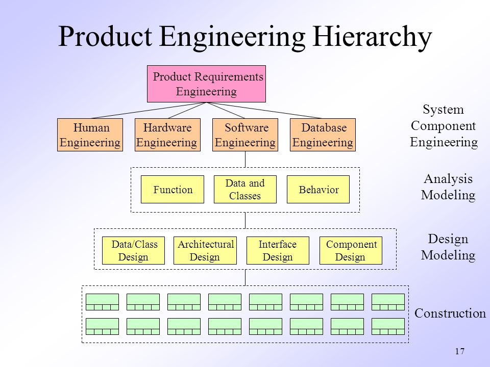 Chapter 6 System Engineering Computer Based System System Engineering Process Business Process Engineering Product Engineering Source Pressman Ppt Download