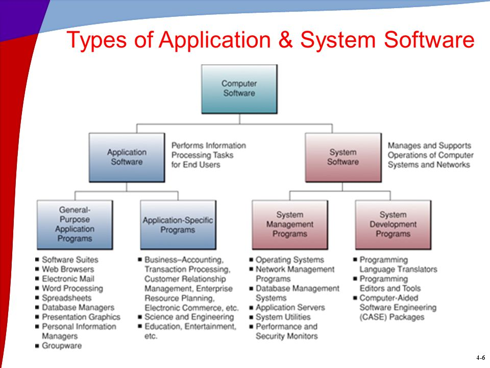 Computer Software  4-2 Learning Objectives Describe several