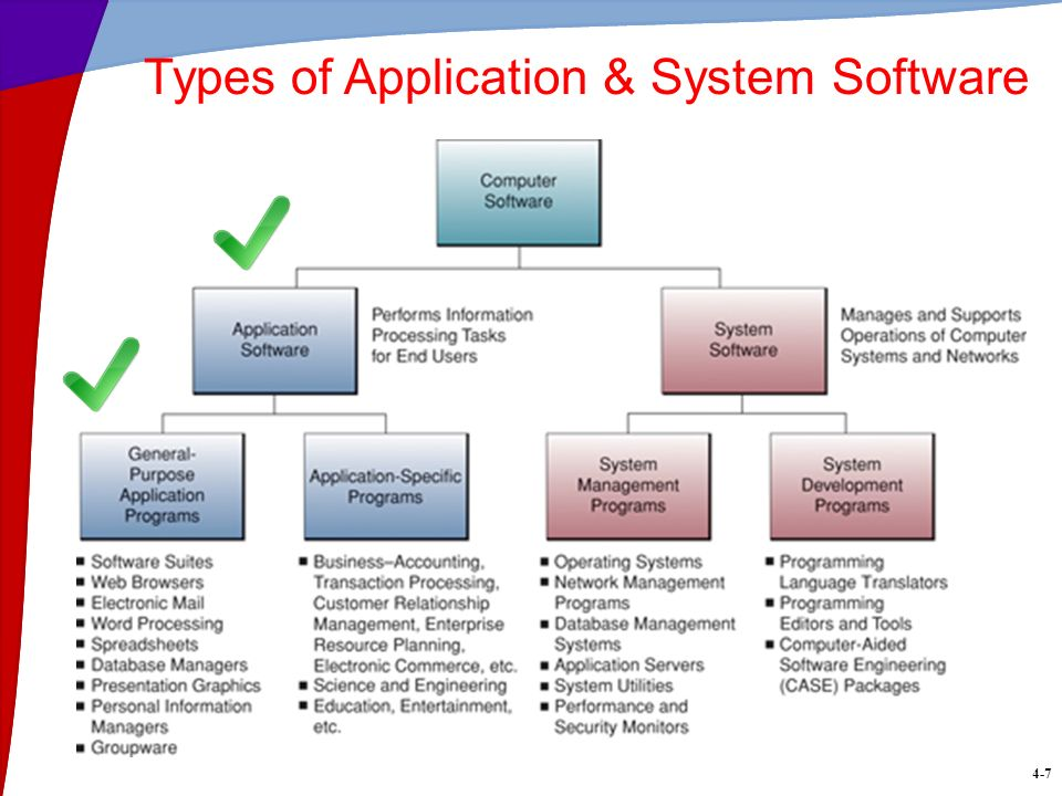 Computer software. 1. Name the 3 main types of software and.