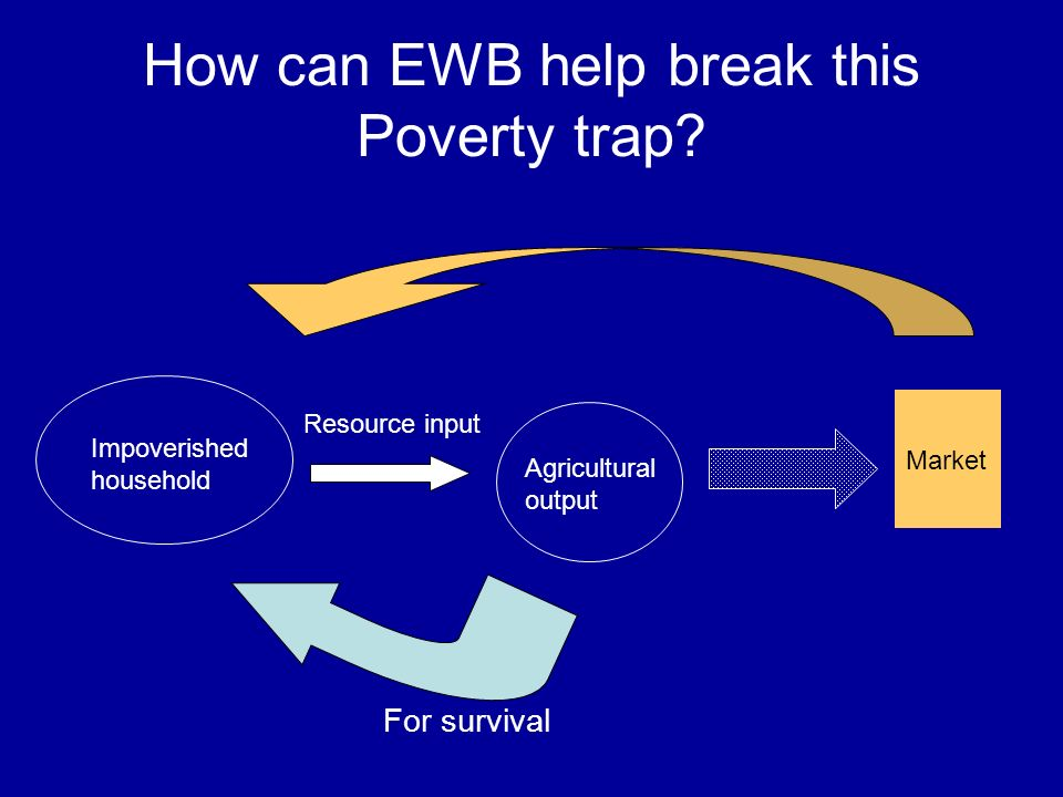 How can EWB help break this Poverty trap.