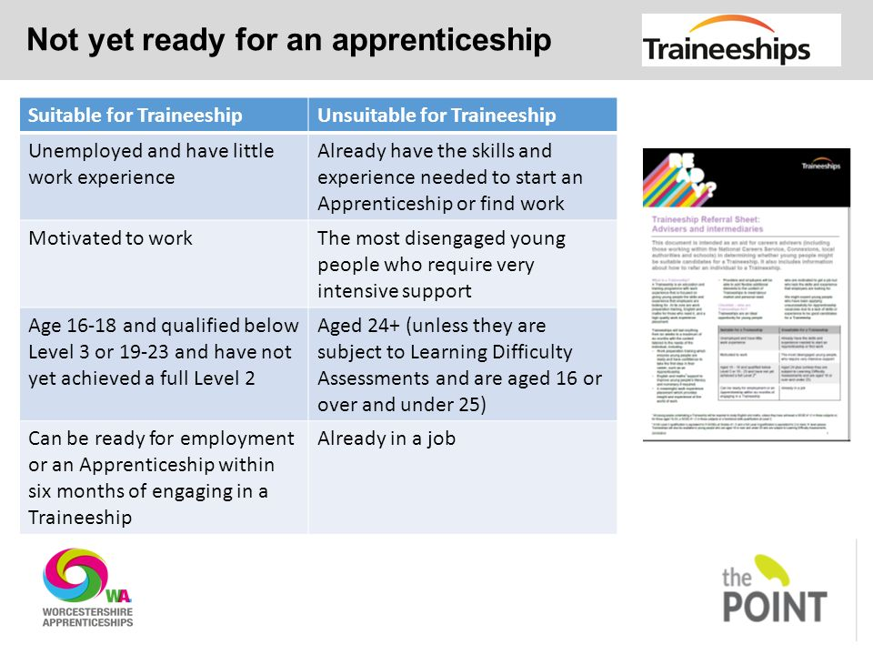 Not yet ready for an apprenticeship Suitable for TraineeshipUnsuitable for Traineeship Unemployed and have little work experience Already have the skills and experience needed to start an Apprenticeship or find work Motivated to workThe most disengaged young people who require very intensive support Age and qualified below Level 3 or and have not yet achieved a full Level 2 Aged 24+ (unless they are subject to Learning Difficulty Assessments and are aged 16 or over and under 25) Can be ready for employment or an Apprenticeship within six months of engaging in a Traineeship Already in a job