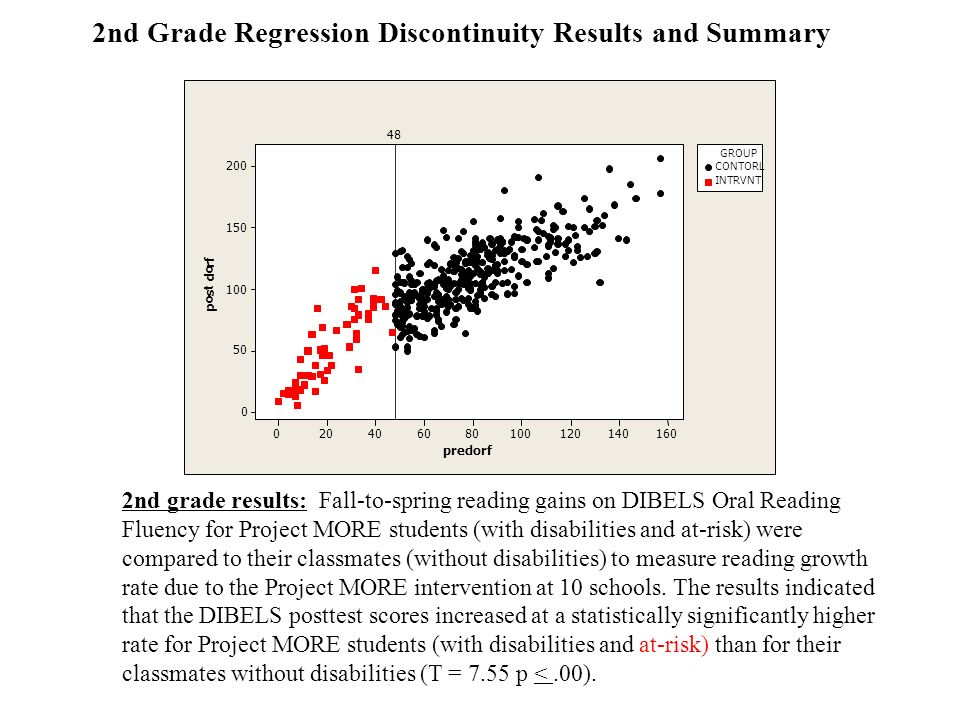 2nd Grade Regression Discontinuity Results and Summary 2nd grade results: Fall-to-spring reading gains on DIBELS Oral Reading Fluency for Project MORE students (with disabilities and at-risk) were compared to their classmates (without disabilities) to measure reading growth rate due to the Project MORE intervention at 10 schools.